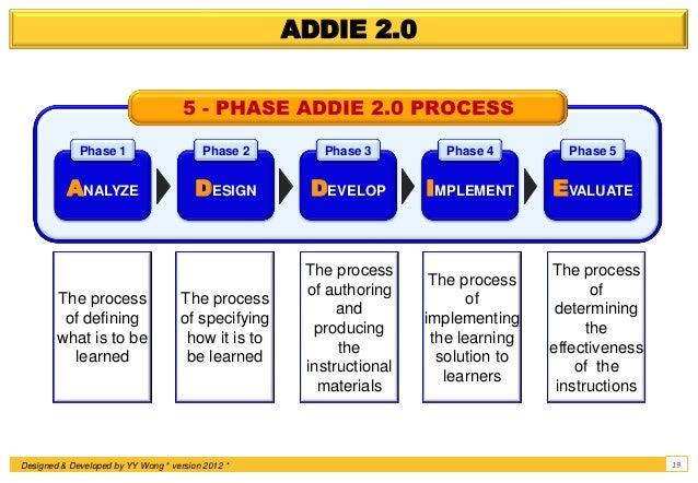 Instructional Systems Design Isd Addie 2 0