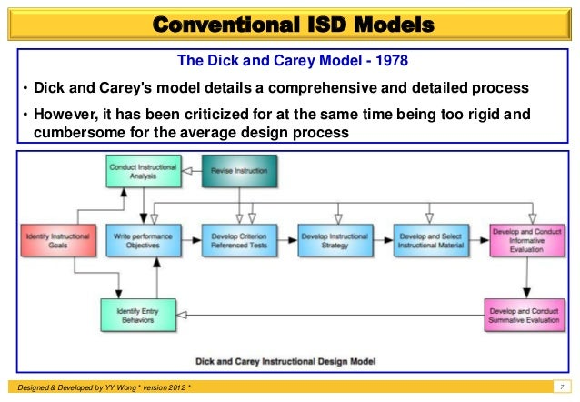 Instructional Systems Design (ISD) ADDIE 2.0