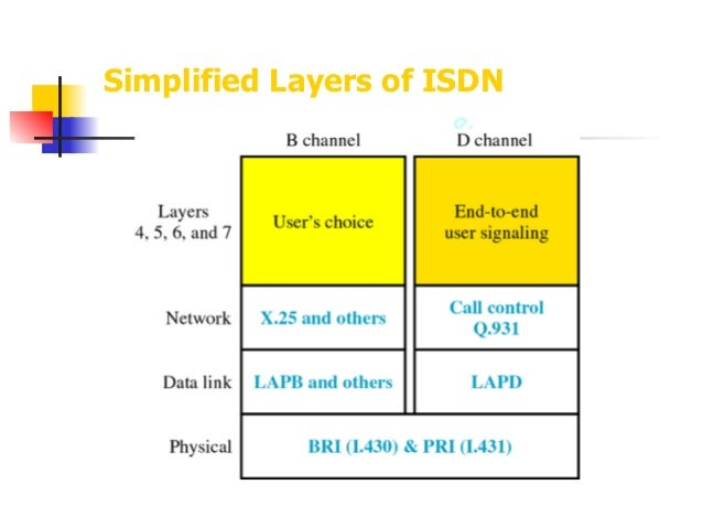 ISDN Integrated Services Digital Network on