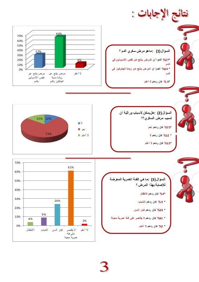 70%  60%  50%  40%  30%  20%  10%  0%  مرض ينتج عن  نقص الأنسولين  بالدم  مرض ينتج عن  زيادة نسبة  الجلكوز بالدم  لا أعلم ...