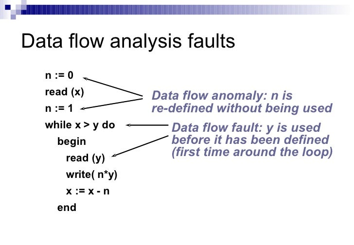 What is Test analysis / Test Basis? or How to identify the ...