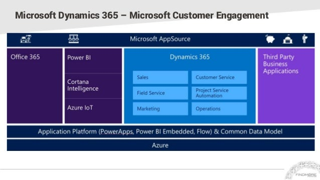 Architecture of Dynamics CRM with Office 365 and Azure