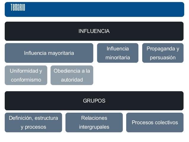Temario  INFLUENCIA  Influencia  minoritaria  Influencia mayoritaria  Uniformidad y  conformismo  Obediencia a la  autorid...