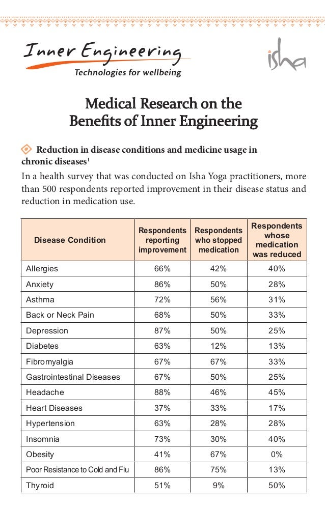 Disease Condition  Respondents  reporting  improvement  Respondents  who stopped  medication  Respondents  whose  medicati...