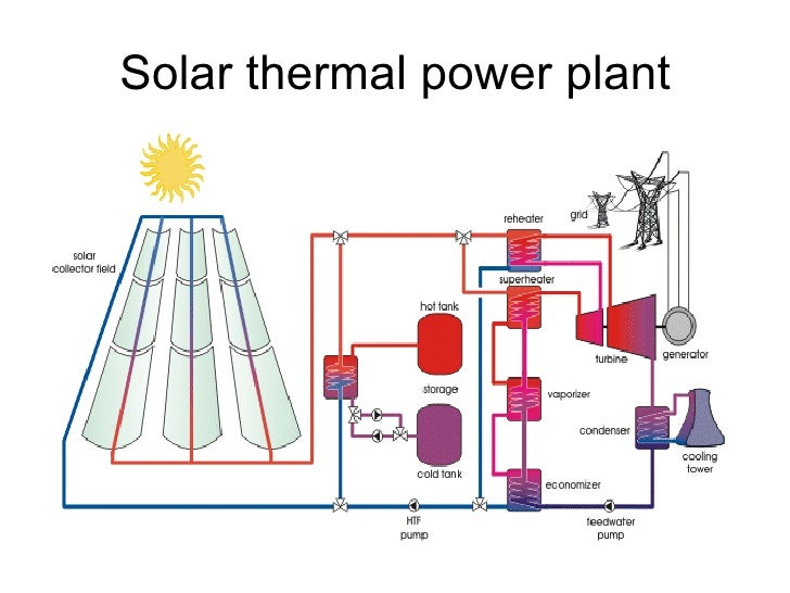 Presentation on solar energy wind energy and nuclear energy solar cooker concentrating sunlight 14 solar thermal power plant 15 ccuart Images