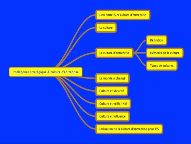 Intelligence stratégique et culture d'entreprise Slide 2