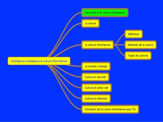 Intelligence stratégique et culture d'entreprise Slide 3