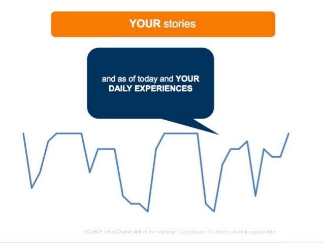 SOURCE: http://www.slideshare.net/robertstar/release-the-stories-in-your-organization