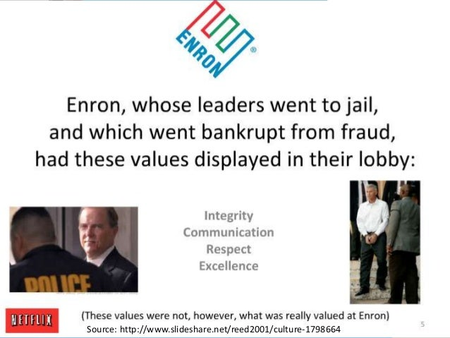 Dimensions of Corporate Culture                   CommunicationOpen----------------------------------ClosedTo stimulate an...