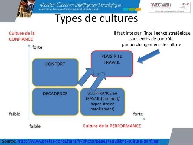 A retenir• Il est essentiel pour tout manager de  connaître et de comprendre la culture de son  entreprise• Il ne faut pas...