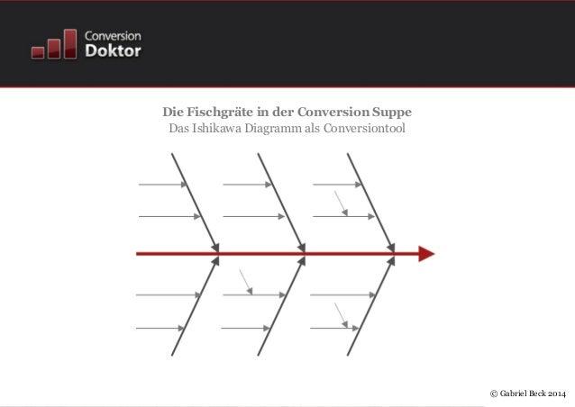 © Gabriel Beck 2014 Die Fischgräte in der Conversion Suppe Das Ishikawa Diagramm als Conversiontool