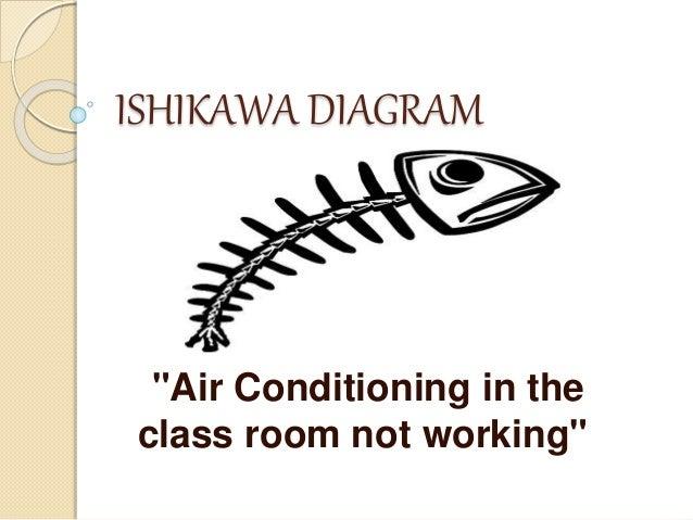 Ishikawa diagram ishikawa diagram air conditioning in the class room not working ccuart Choice Image