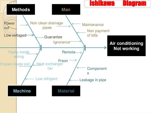 Ishikawa diagram ishikawa diagram ccuart Choice Image