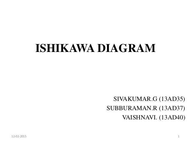Ishikawa diagram ishikawa diagram sivakumarg 13ad35 subburamanr 13ad37 vaishnavi ccuart Gallery