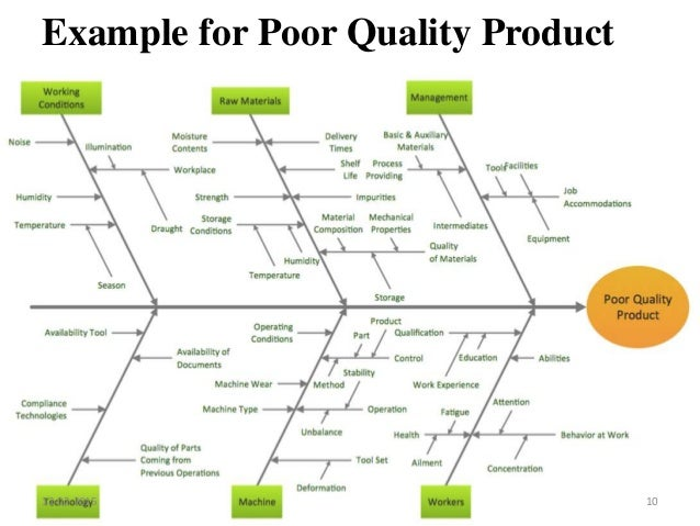 Ishikawa diagram example for poor quality product 12 02 2015 10 ccuart Gallery