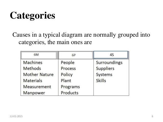 Ishikawa diagram categories causes in a typical diagram are normally grouped into categories the main ones are ccuart Image collections