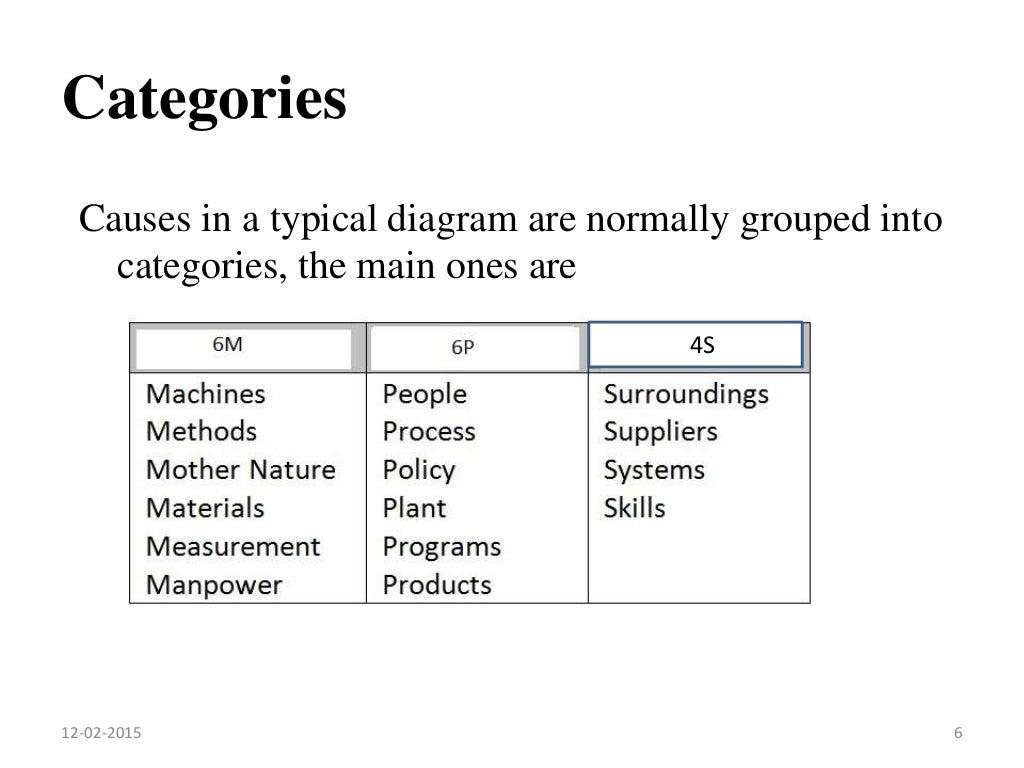 Ishikawa diagram ccuart Image collections
