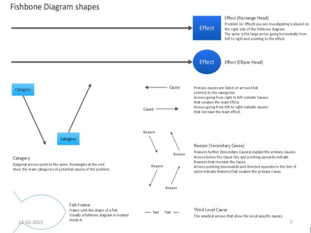 Ishikawa diagram ccuart Gallery