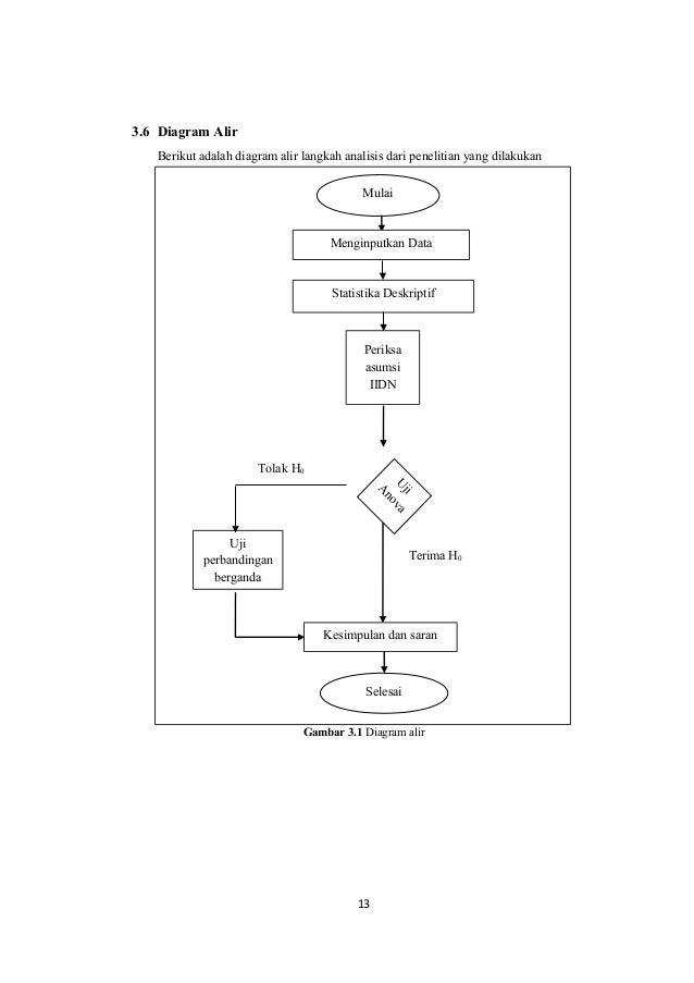 Rancangan faktorial 2k 12 13 36 diagram alir ccuart Gallery