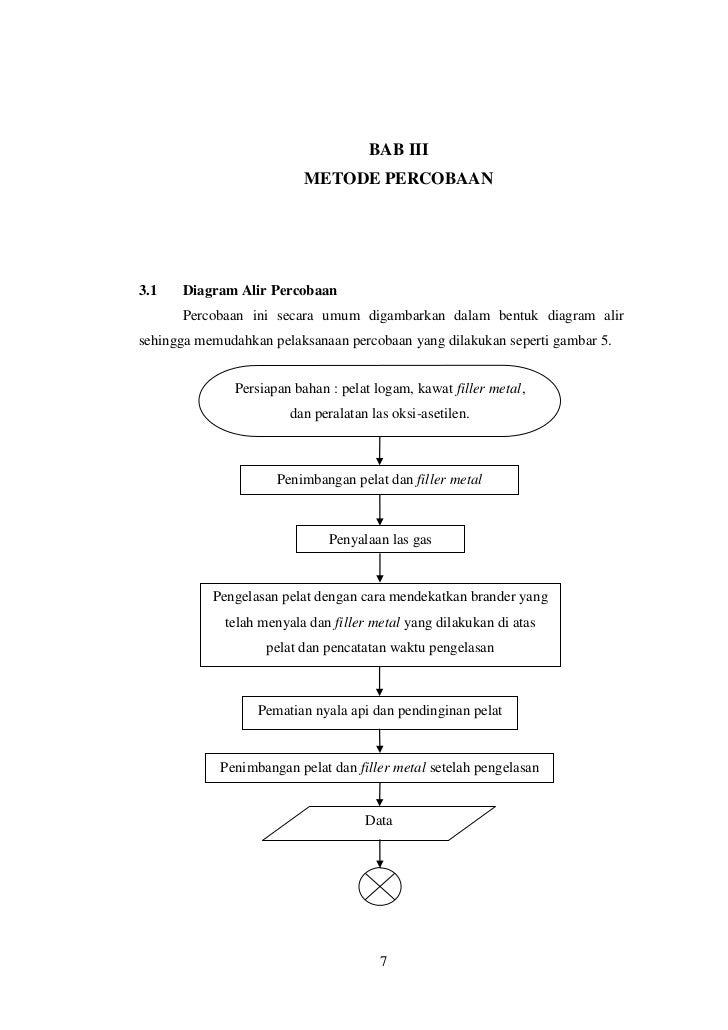 Isi laporan pengelasan oksi asetilen 7 bab iii metode percobaan31 diagram alir percobaan percobaan ini secara umum digambarkan dalam bentuk diagram alirsehingga memudahkan pelaksanaan ccuart Images