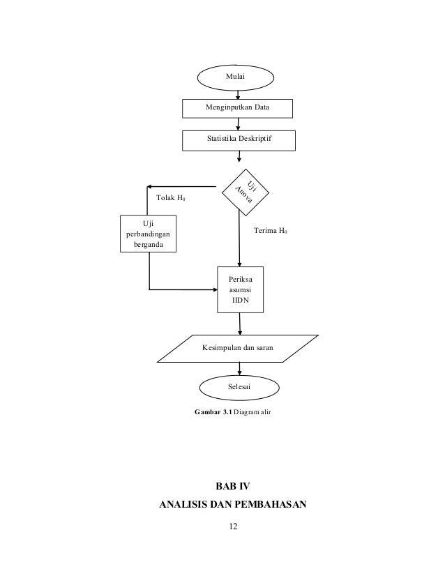 Rancangan bujur sangkar latin rbsl 36 diagram alir berikut adalah diagram alir langkah analisis dari penelitian yang dilakukan 11 12 mulai menginputkan data statistika deskriptif ccuart Gallery