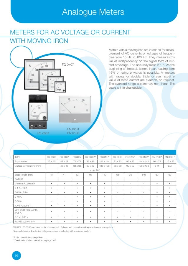 Electrical Measuring Instruments Market : Iskra electrical measuring instruments