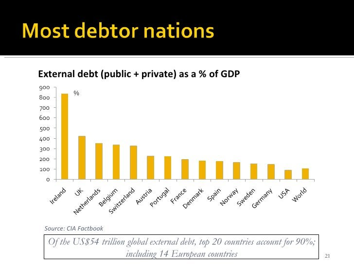 Of the US$54 trillion global external debt, top 20 countries account for 90%; including 14 European countries External deb...