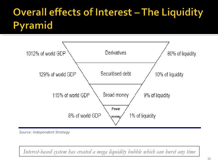 Source: Independent Strategy Interest-based system has created a mega liquidity bubble which can burst any time