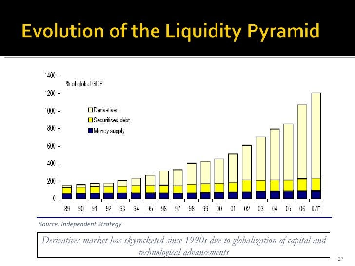 Source: Independent Strategy Derivatives market has skyrocketed since 1990s due to globalization of capital and technologi...