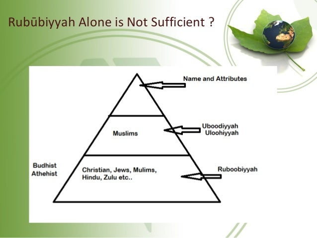 Rubūbiyyah Alone is Not Sufficient ?