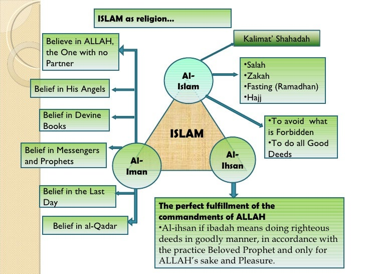ctu081 the relationship between iman ibadah The ethical and moral base of islamic leadership march 5, 2017 march 7, 2017 observe that the quranic term ibadah (serve) connotes a relationship which for an individual to traverse the path from iman, being a mumin (a believer.