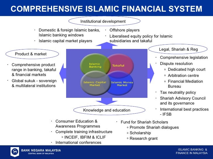 Islamic finance products, services and contracts
