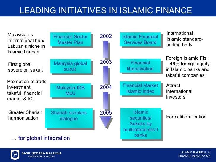 LEADING INITIATIVES IN ISLAMIC FINANCE …  for global integration 2005 Islamic Financial Services Board Malaysia global suk...