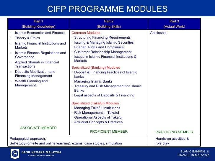 CIFP PROGRAMME MODULES Part 1 (Building Knowledge) Part 2 (Building Skills) Part 3 (Actual Work) <ul><li>Islamic Economics...