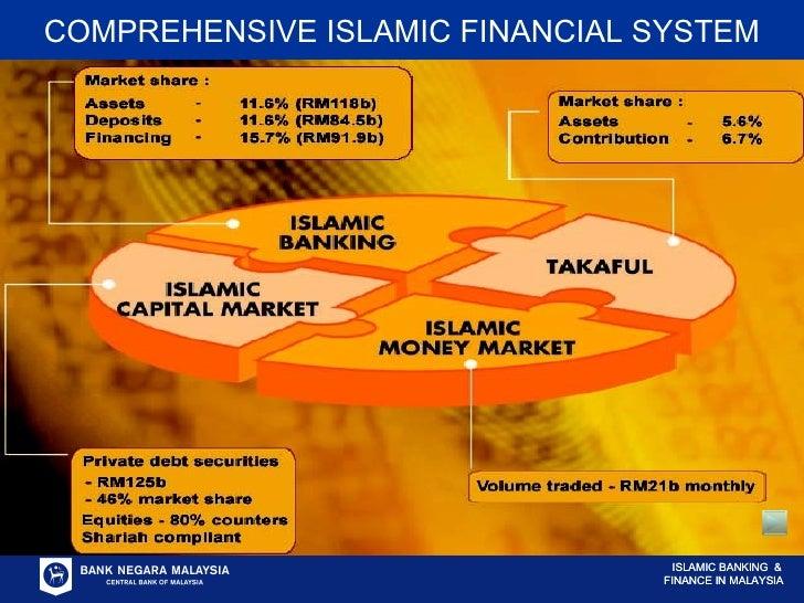 COMPREHENSIVE ISLAMIC FINANCIAL SYSTEM ISLAMIC BANKING  & FINANCE IN MALAYSIA