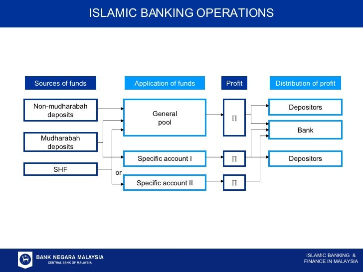 Sources of funds Non-mudharabah deposits Mudharabah deposits SHF Application of funds General pool Specific account I Spec...