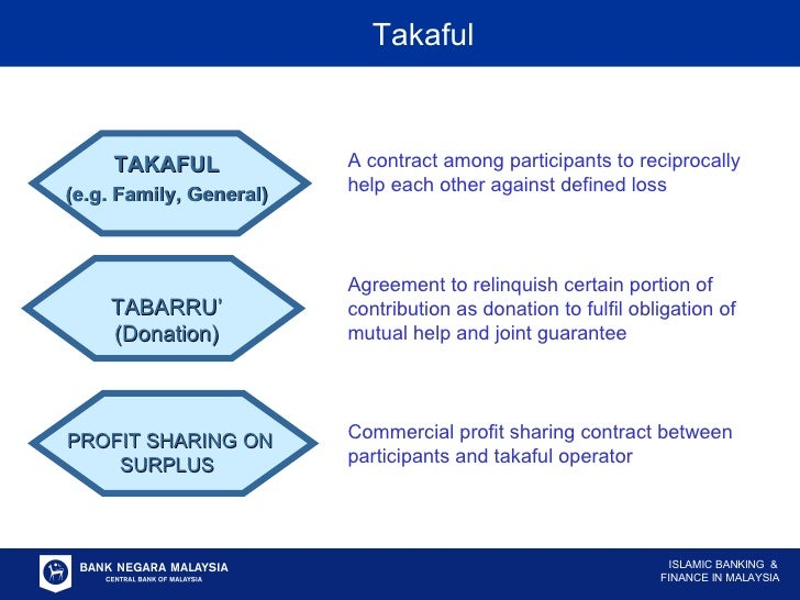 TAKAFUL (e.g. Family, General) TABARRU' (Donation) PROFIT SHARING ON SURPLUS  A contract among participants to reciprocall...