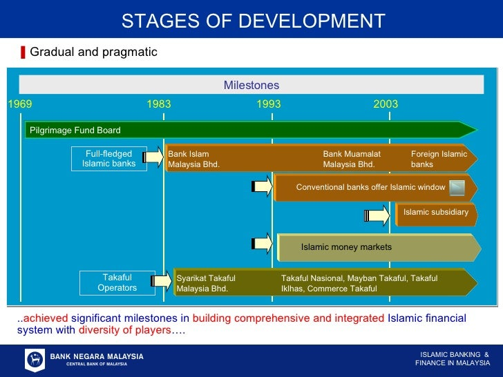 STAGES OF DEVELOPMENT Gradual and pragmatic .. achieved  significant milestones in  building comprehensive and integrated ...
