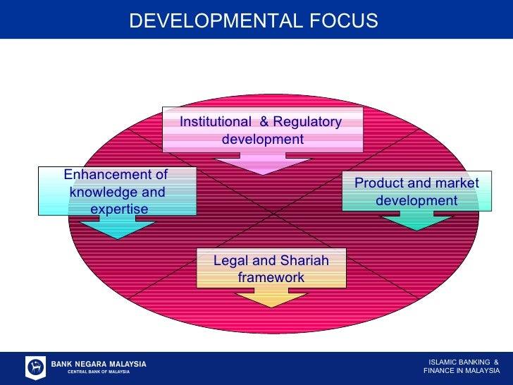 Institutional  & Regulatory  development Product and market development Legal and Shariah framework Enhancement of  knowle...