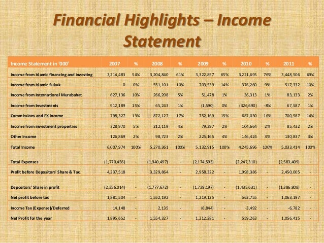 Islamic banking case study