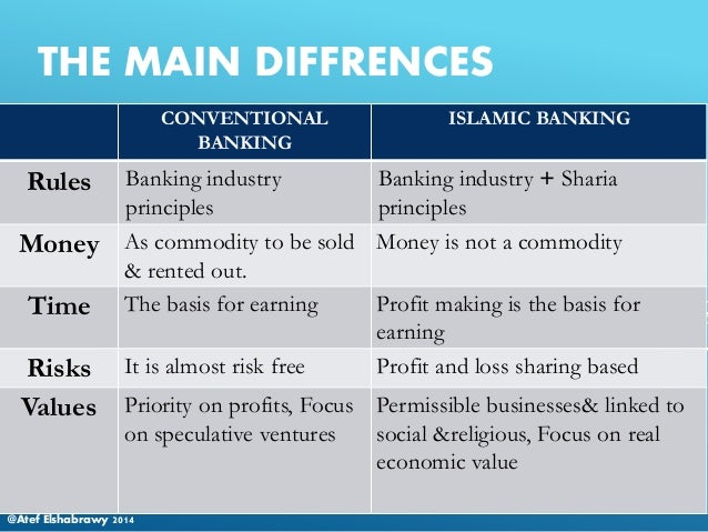 conventional banking principles Seminar on islamic finance & broad distinction between islamic & conventional banking strictly private & confidentialstrictly private & confidential 17 march 2010 / 1 rabiulakhir 1431h.