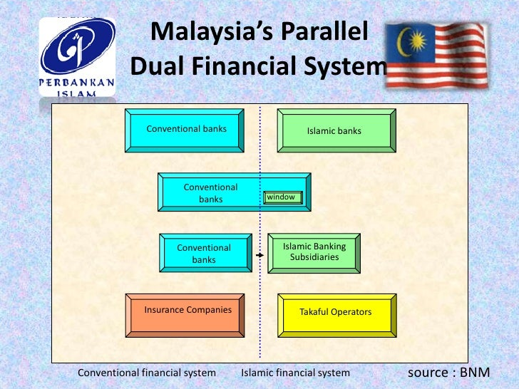 THE PERFORMANCE OF MALAYSIAN ISLAMIC BANKING INDUSTRY AND THE IMPACT OF FOREIGN ISLAMIC BANKS