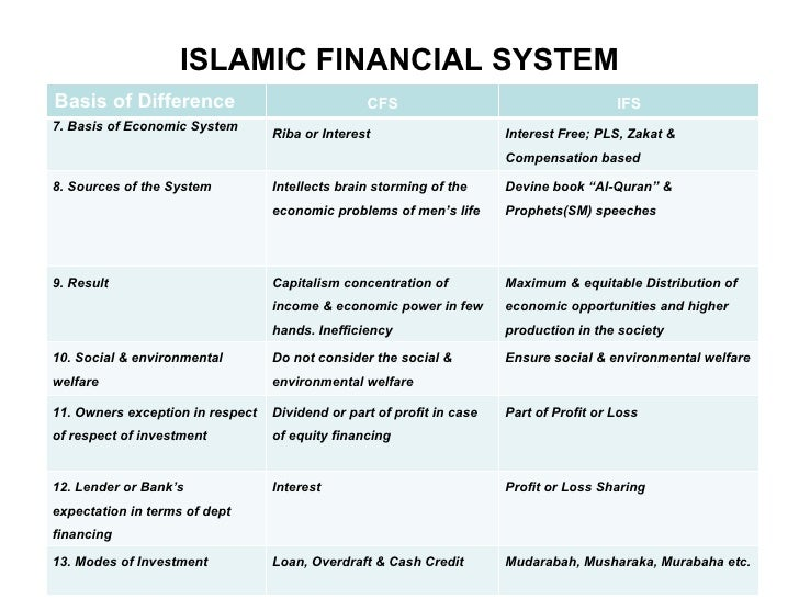 islamic economic system comparison with conventional The difference between islamic economic system and conventional economic  system is by comparing these both types of economics system in.
