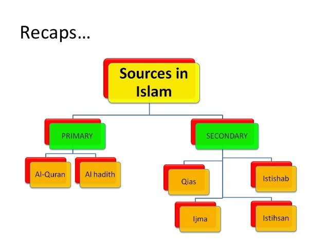 Theory of knowledge from Islamic perspective a) Islam and knowledge b) Views from Islamic scholars regarding Islam and kno...