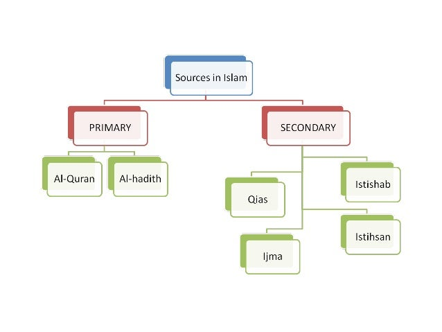 Sources in Islam