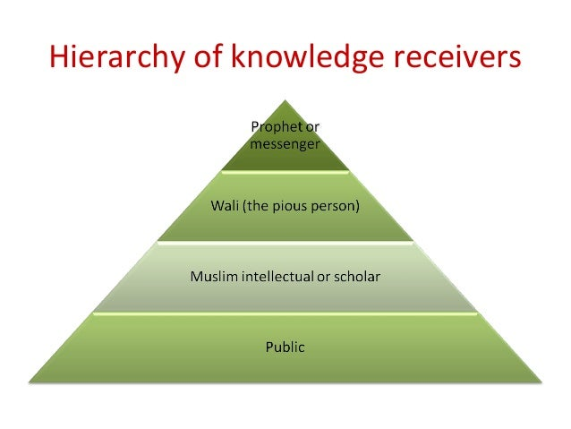 Cont… 3. Muslim intellectual or scholar  They are the knowledgeable Muslim scholars in both reveled knowledge and syariah...