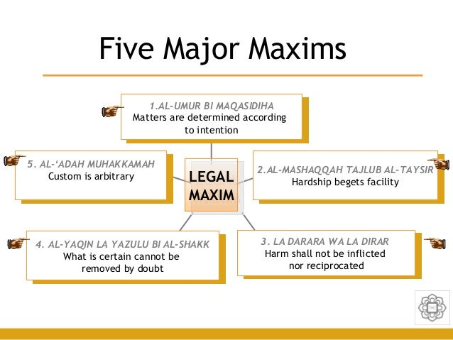 legal maxim Abstract according to mohammad hashim kamali, legal maxims (qawa'id al - kulliyahal-fiqhiyyah) are theoretical abstractions, usually in the form of short.