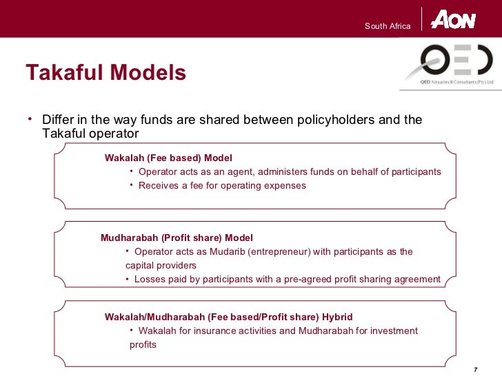permissible risk in takaful Estimated to be over 200 takaful companies  global takaful industry growth: 39 % (2005-2008) vs 102% in conventional insurance  permissible takaful risks.
