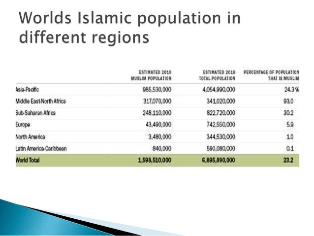         These have stats indicate significant growth in no of Muslim consumers world wide . Islamic application in dif...