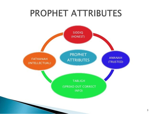 Islamic Perspectives In Administration And Human Relation